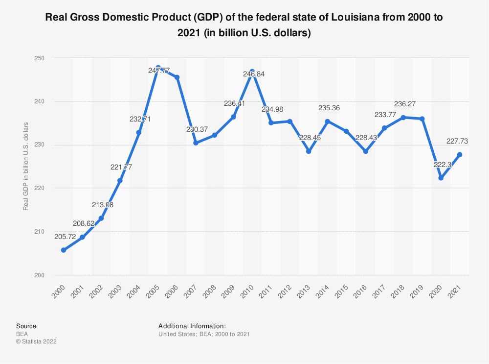 Statistic: Real Gross Domestic Product (GDP) of the federal state of Louisiana from 2000 to 2019 (in billion U.S. dollars) | Statista