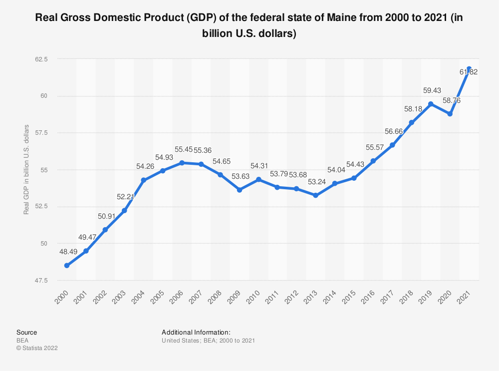 Statistic: Real Gross Domestic Product (GDP) of the federal state of Maine from 2000 to 2020 (in billion U.S. dollars) | Statista