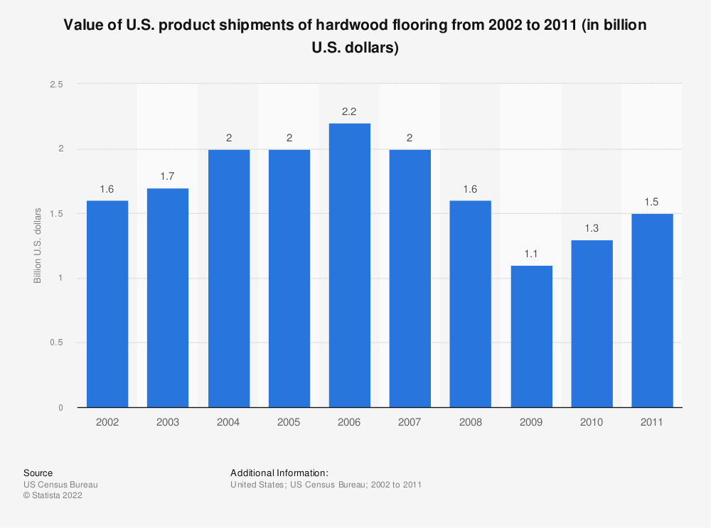 Statistic: Value of U.S. product shipments of hardwood flooring from 2002 to 2011 (in billion U.S. dollars) | Statista