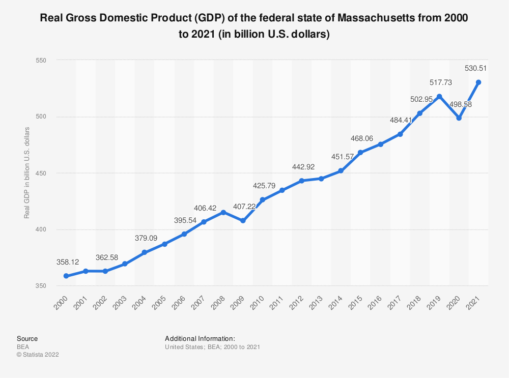 Statistic: Real Gross Domestic Product (GDP) of the federal state of Massachusetts from 2000 to 2018 (in billion U.S. dollars) | Statista