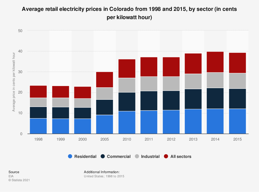 Statistic: Average retail electricity prices in Colorado from 1998 and 2015, by sector (in cents per kilowatt hour) | Statista