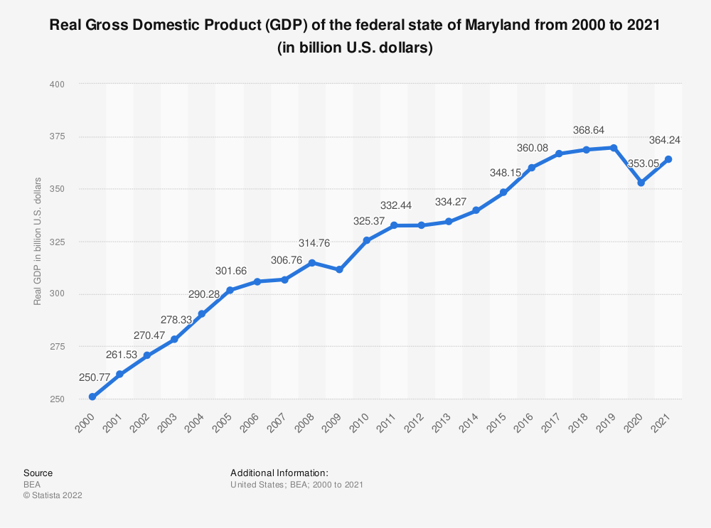 Statistic: Real Gross Domestic Product (GDP) of the federal state of Maryland from 2000 to 2018 (in billion U.S. dollars) | Statista