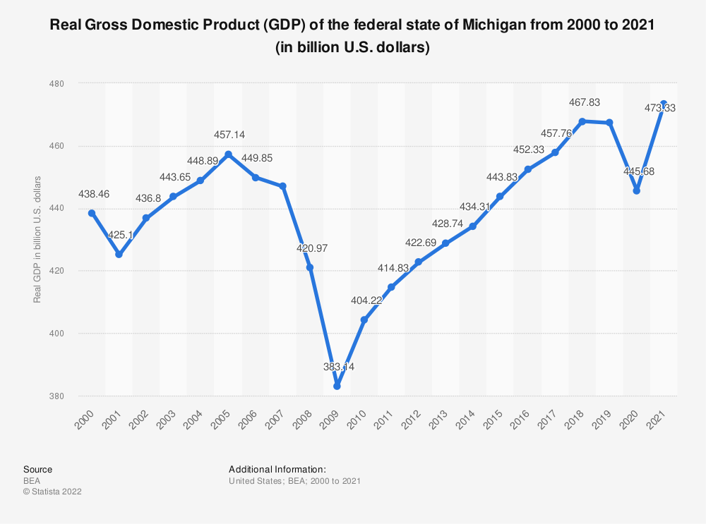 Statistic: Real Gross Domestic Product (GDP) of the federal state of Michigan from 2000 to 2018 (in billion U.S. dollars) | Statista