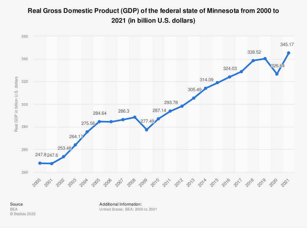 Statistic: Real Gross Domestic Product (GDP) of the federal state of Minnesota from 2000 to 2019 (in billion U.S. dollars) | Statista