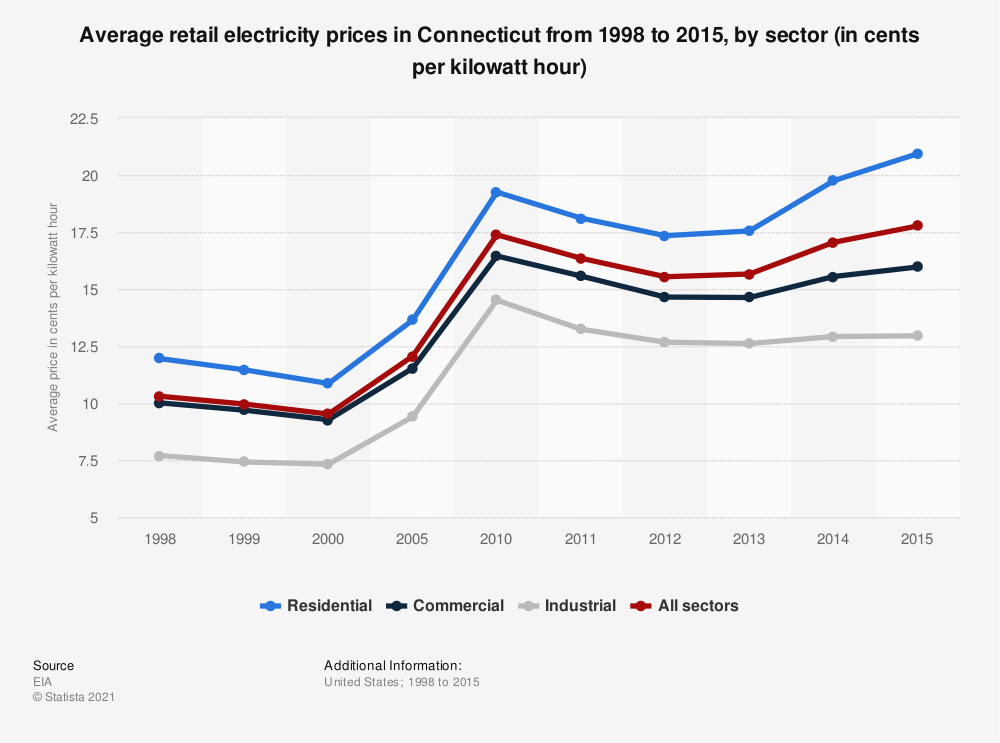 Statistic: Average retail electricity prices in Connecticut from 1998 to 2015, by sector (in cents per kilowatt hour) | Statista