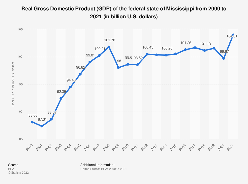 Statistic: Real Gross Domestic Product (GDP) of the federal state of Mississippi from 2000 to 2018 (in billion U.S. dollars) | Statista