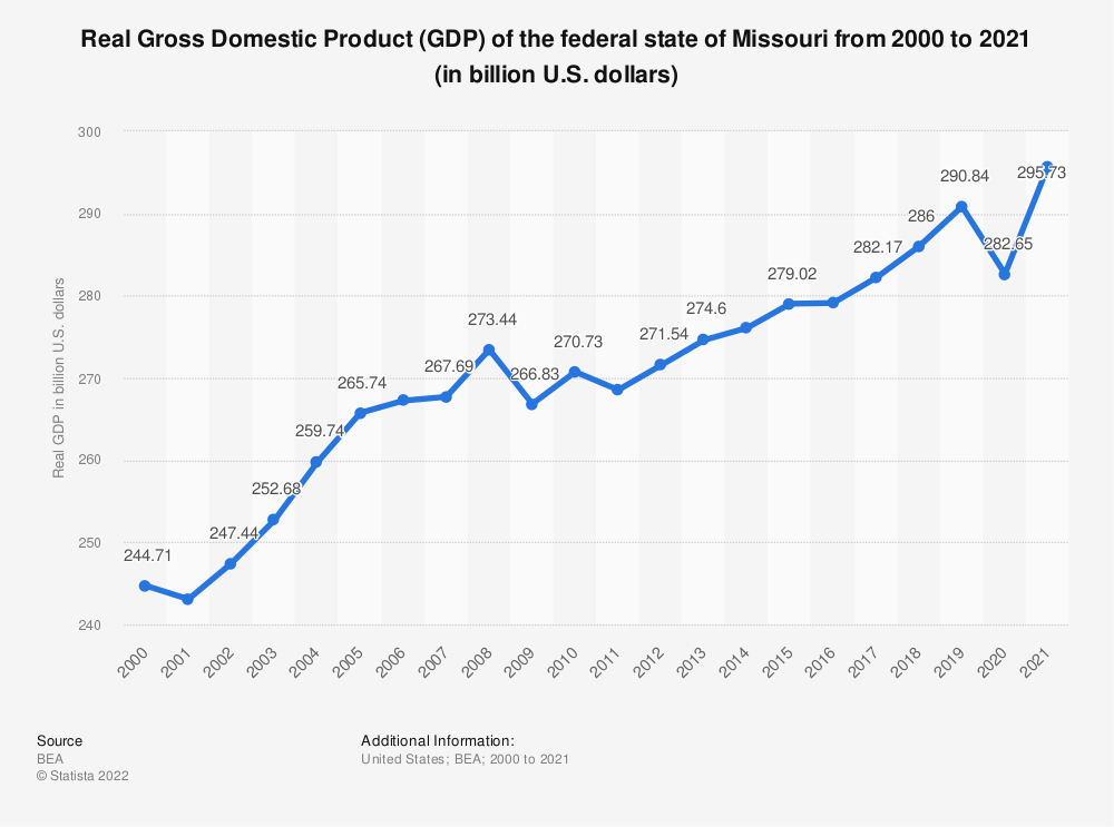 Statistic: Real Gross Domestic Product (GDP) of the federal state of Missouri from 2000 to 2019 (in billion U.S. dollars) | Statista