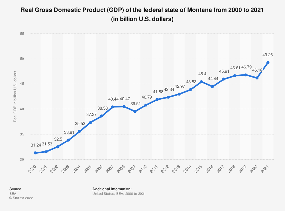 Statistic: Real Gross Domestic Product (GDP) of the federal state of Montana from 2000 to 2018 (in billion U.S. dollars) | Statista
