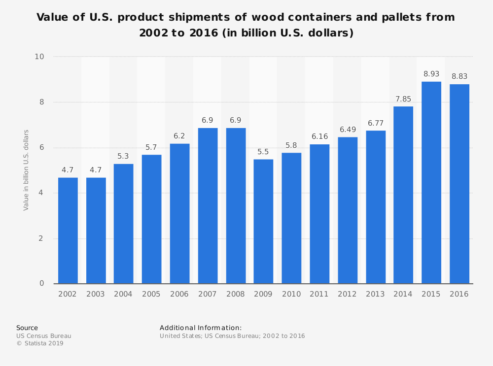 Statistic: Value of U.S. product shipments of wood containers and pallets from 2002 to 2016 (in billion U.S. dollars) | Statista