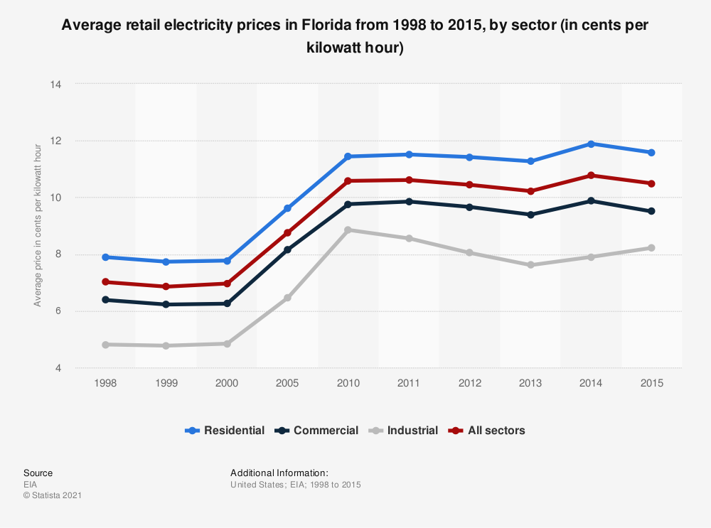 Statistic: Average retail electricity prices in Florida from 1998 to 2015, by sector (in cents per kilowatt hour) | Statista
