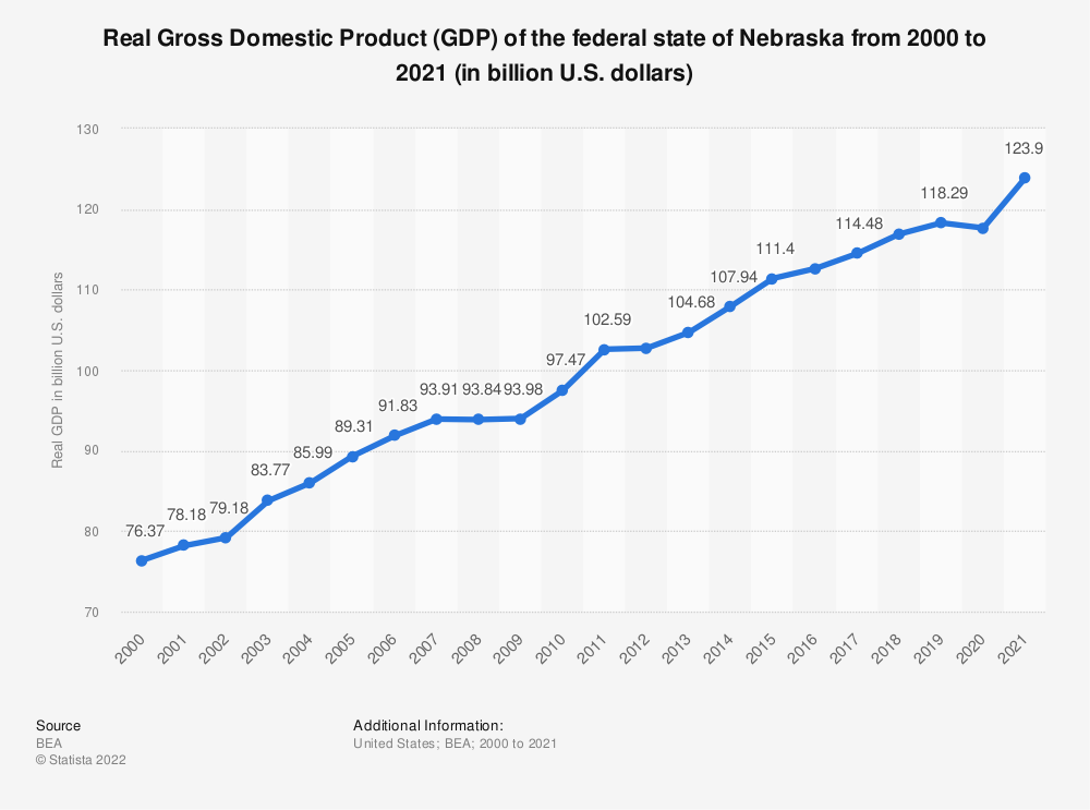 Statistic: Real Gross Domestic Product (GDP) of the federal state of Nebraska from 2000 to 2018 (in billion U.S. dollars) | Statista