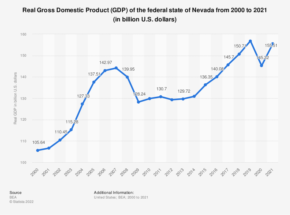Statistic: Real Gross Domestic Product (GDP) of the federal state of Nevada from 2000 to 2019 (in billion U.S. dollars) | Statista