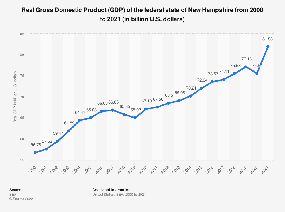 Statistic: Real Gross Domestic Product (GDP) of the federal state of New Hampshire from 2000 to 2018 (in billion U.S. dollars) | Statista