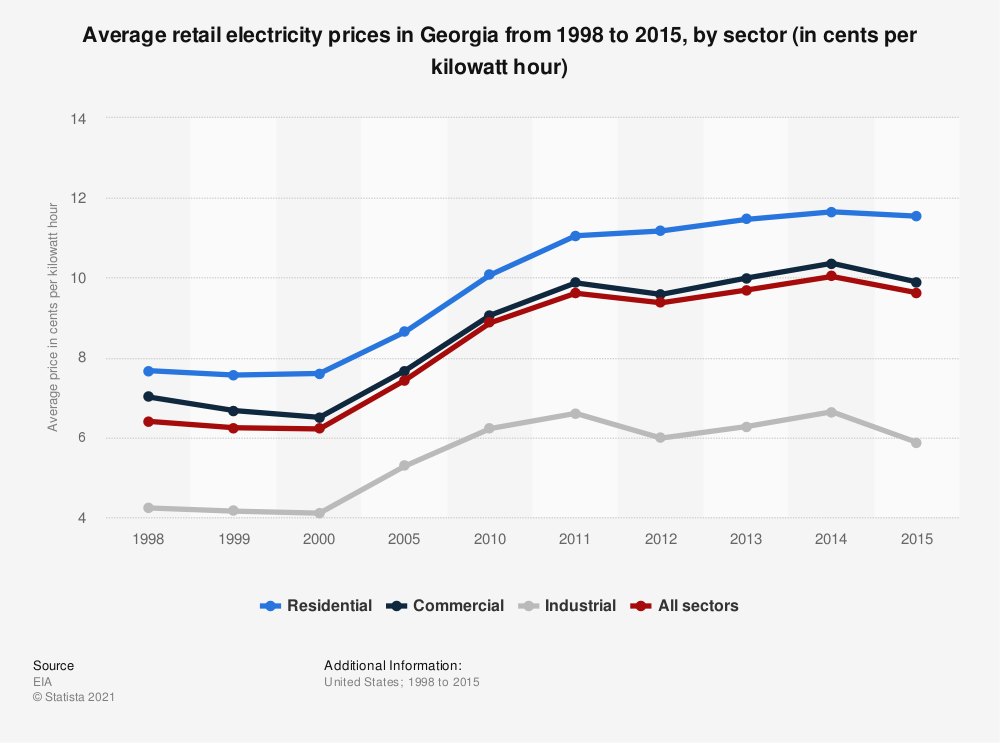 Statistic: Average retail electricity prices in Georgia from 1998 to 2015, by sector (in cents per kilowatt hour) | Statista