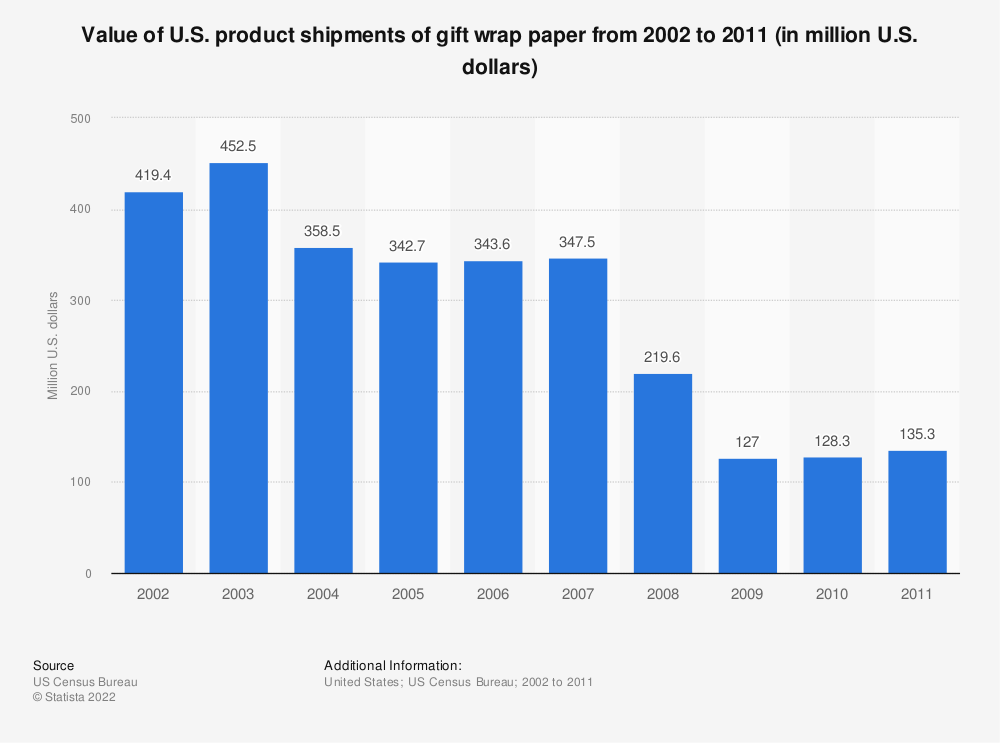 Statistic: Value of U.S. product shipments of gift wrap paper from 2002 to 2011 (in million U.S. dollars) | Statista