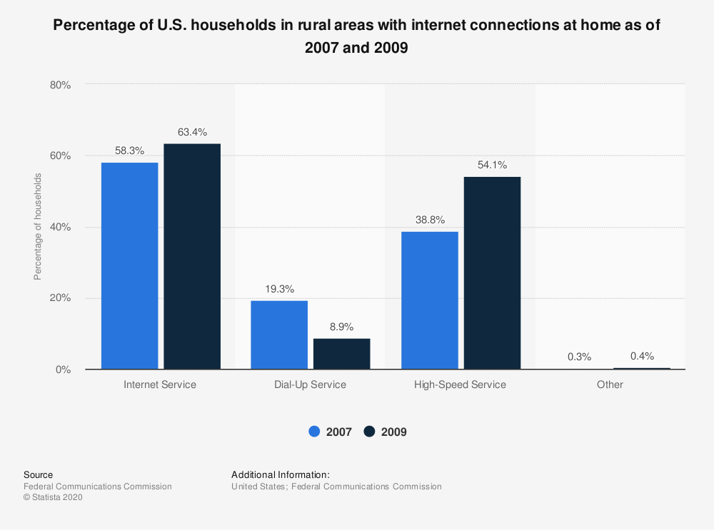 Statistic: Percentage of U.S. households in rural areas with internet connections at home as of 2007 and 2009 | Statista
