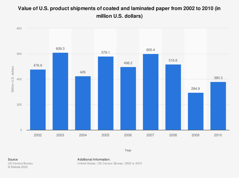 Statistic: Value of U.S. product shipments of coated and laminated paper from 2002 to 2010 (in million U.S. dollars)   Statista