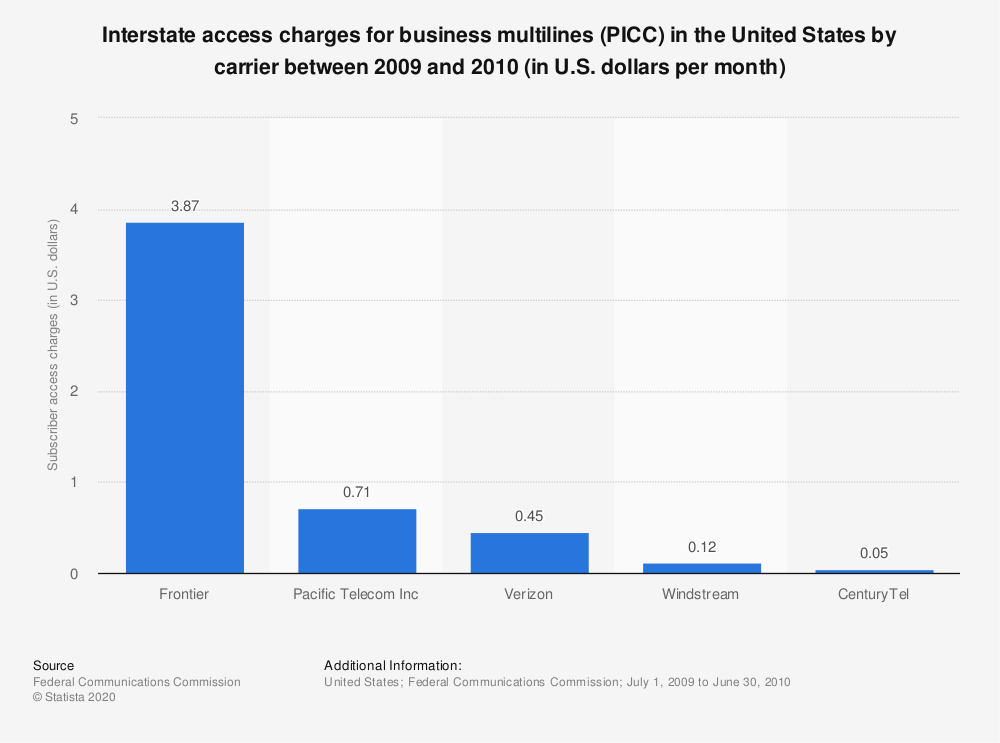 Statistic: Interstate access charges for business multilines (PICC) in the United States by carrier between 2009 and 2010 (in U.S. dollars per month) | Statista