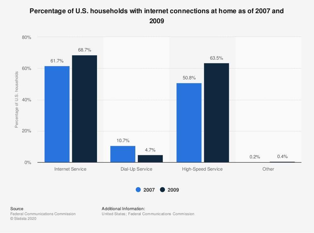 Statistic: Percentage of U.S. households with internet connections at home as of 2007 and 2009 | Statista