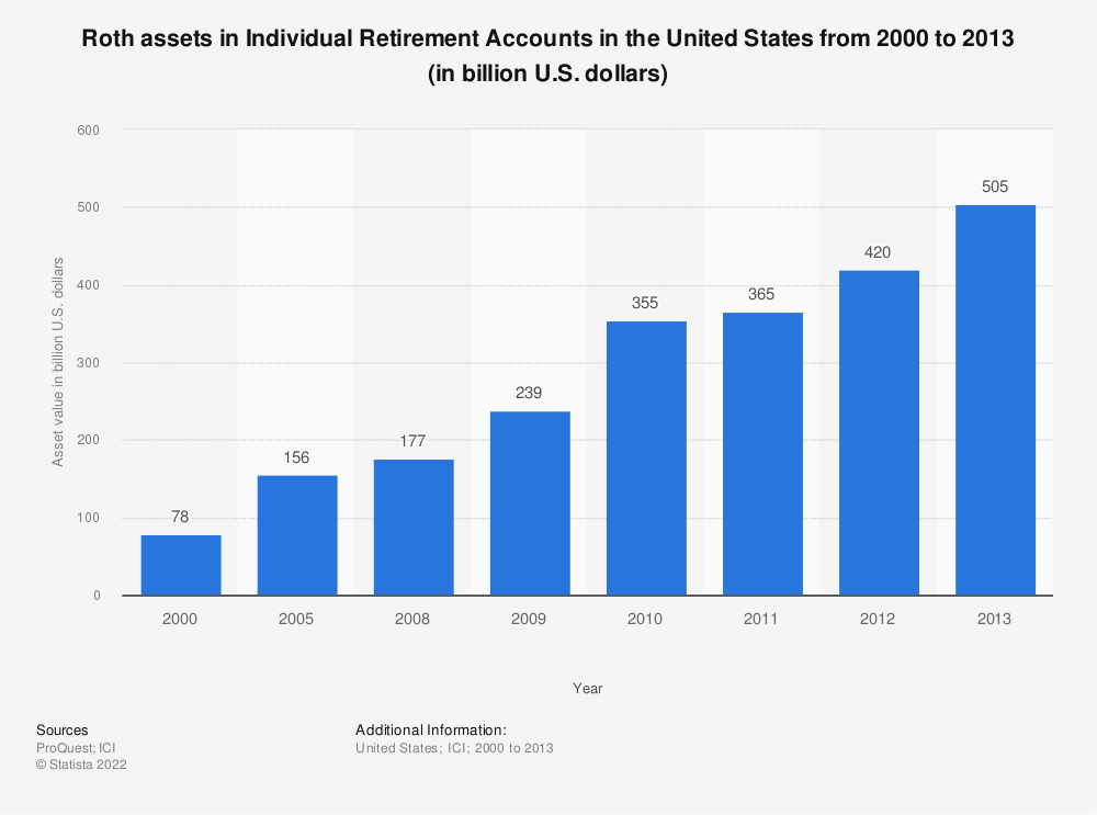 Statistic: Roth assets in Individual Retirement Accounts in the United States from 2000 to 2013 (in billion U.S. dollars) | Statista