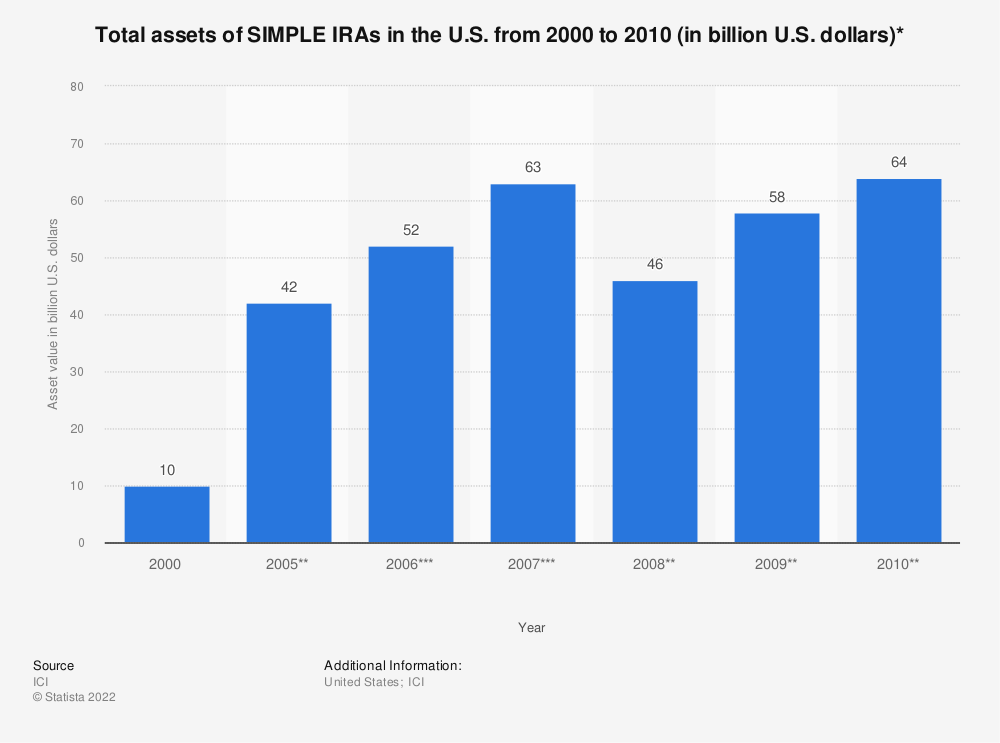 Statistic: Total assets of SIMPLE IRAs in the U.S. from 2000 to 2010 (in billion U.S. dollars)* | Statista