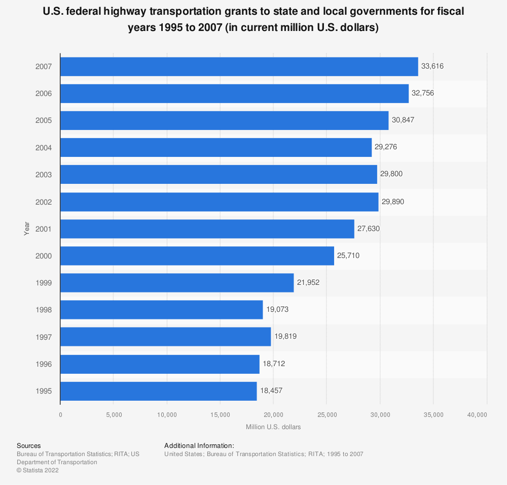 Statistic: U.S. federal highway transportation grants to state and local governments for fiscal years 1995 to 2007 (in current million U.S. dollars) | Statista