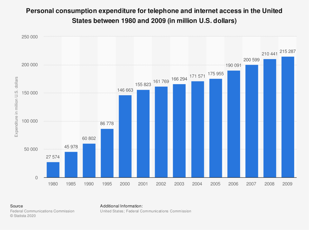 Statistic: Personal consumption expenditure for telephone and internet access in the United States between 1980 and 2009 (in million U.S. dollars) | Statista