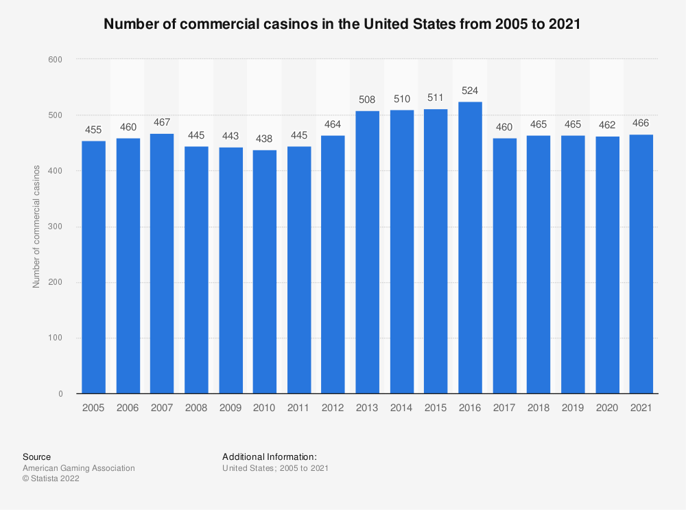 Statistic: Number of commercial casinos in the United States from 2005 to 2019* | Statista