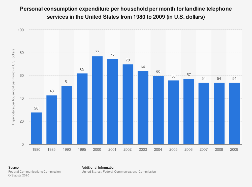Statistic: Personal consumption expenditure per household per month for landline telephone services in the United States from 1980 to 2009 (in U.S. dollars) | Statista