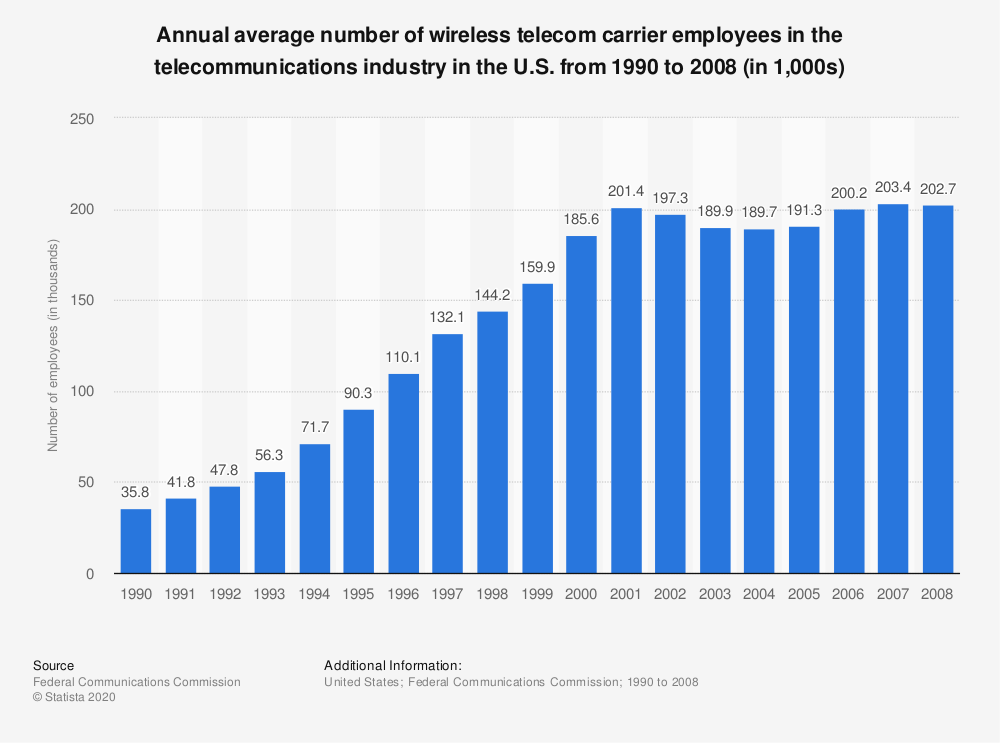 Statistic: Annual average number of wireless telecom carrier employees in the telecommunications industry in the U.S. from 1990 to 2008 (in 1,000s) | Statista
