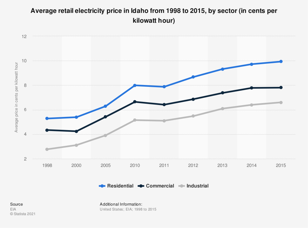 Statistic: Average retail electricity price in Idaho from 1998 to 2015, by sector (in cents per kilowatt hour) | Statista