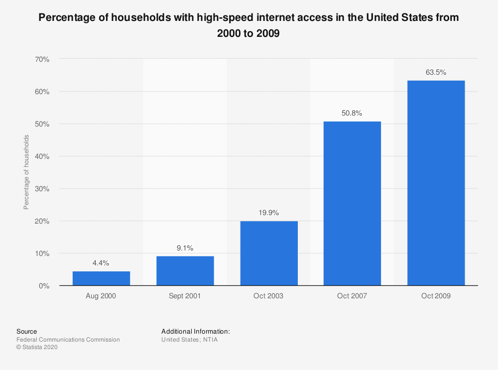 Statistic: Percentage of households with high-speed internet access in the United States from 2000 to 2009 | Statista