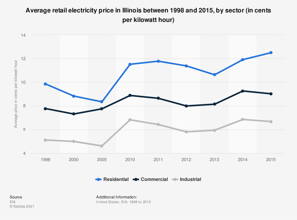 Statistic: Average retail electricity price in Illinois between 1998 and 2015, by sector (in cents per kilowatt hour) | Statista