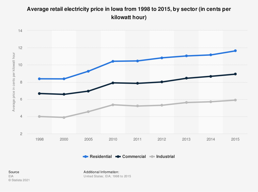 Statistic: Average retail electricity price in Iowa from 1998 to 2015, by sector (in cents per kilowatt hour) | Statista