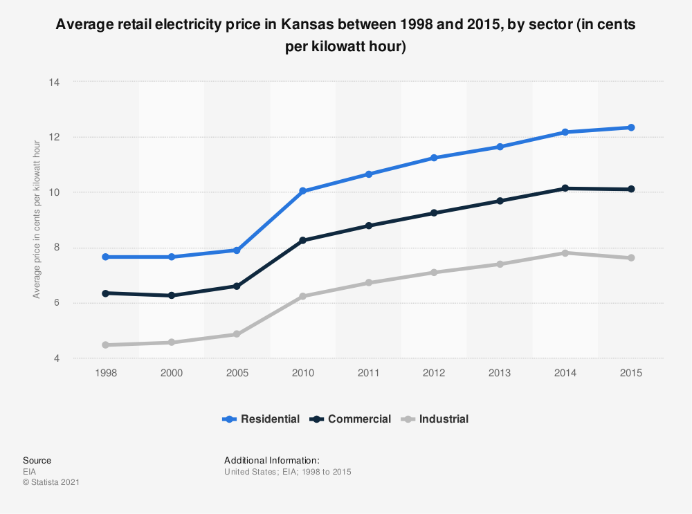 Statistic: Average retail electricity price in Kansas between 1998 and 2015, by sector (in cents per kilowatt hour) | Statista