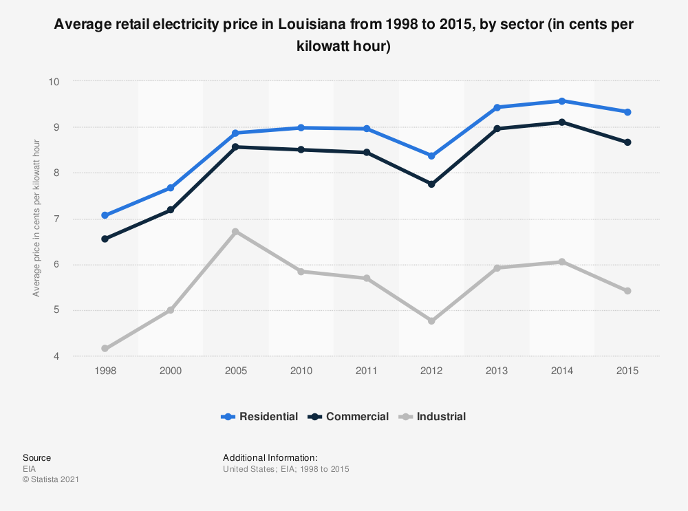 Statistic: Average retail electricity price in Louisiana from 1998 to 2015, by sector (in cents per kilowatt hour) | Statista