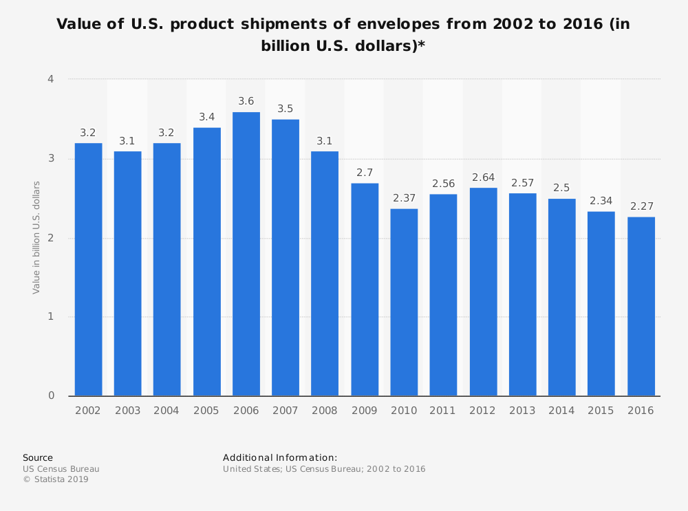 Statistic: Value of U.S. product shipments of envelopes from 2002 to 2016 (in billion U.S. dollars)* | Statista