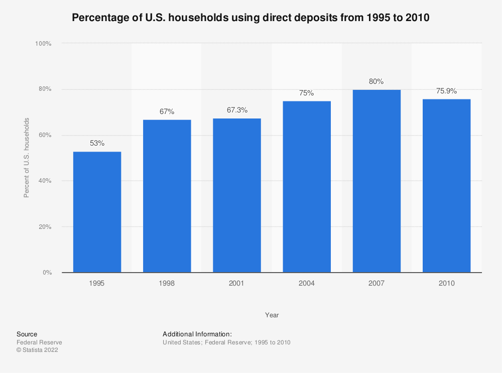 Statistic: Percentage of U.S. households using direct deposits from 1995 to 2010 | Statista