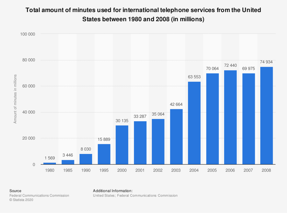 Statistic: Total amount of minutes used for international telephone services from the United States between 1980 and 2008 (in millions) | Statista
