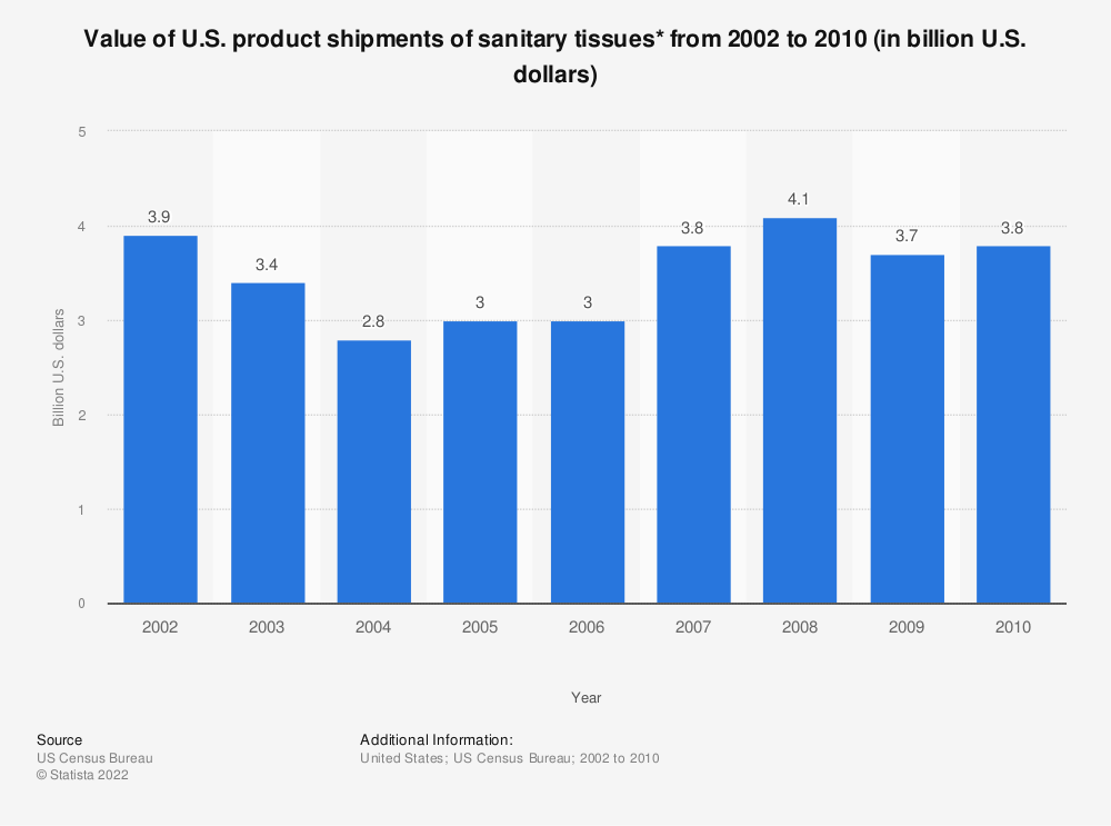 Statistic: Value of U.S. product shipments of sanitary tissues* from 2002 to 2010 (in billion U.S. dollars) | Statista