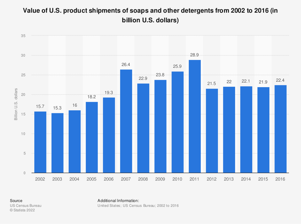 Statistic: Value of U.S. product shipments of soaps and other detergents from 2002 to 2016 (in billion U.S. dollars) | Statista