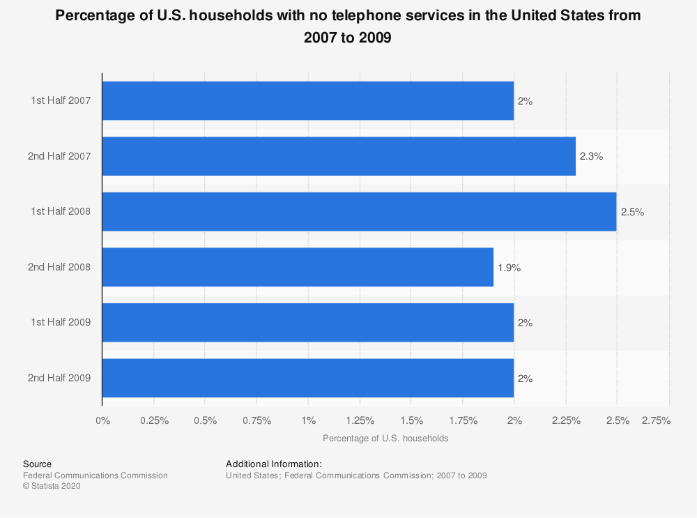 Statistic: Percentage of U.S. households with no telephone services in the United States from 2007 to 2009 | Statista