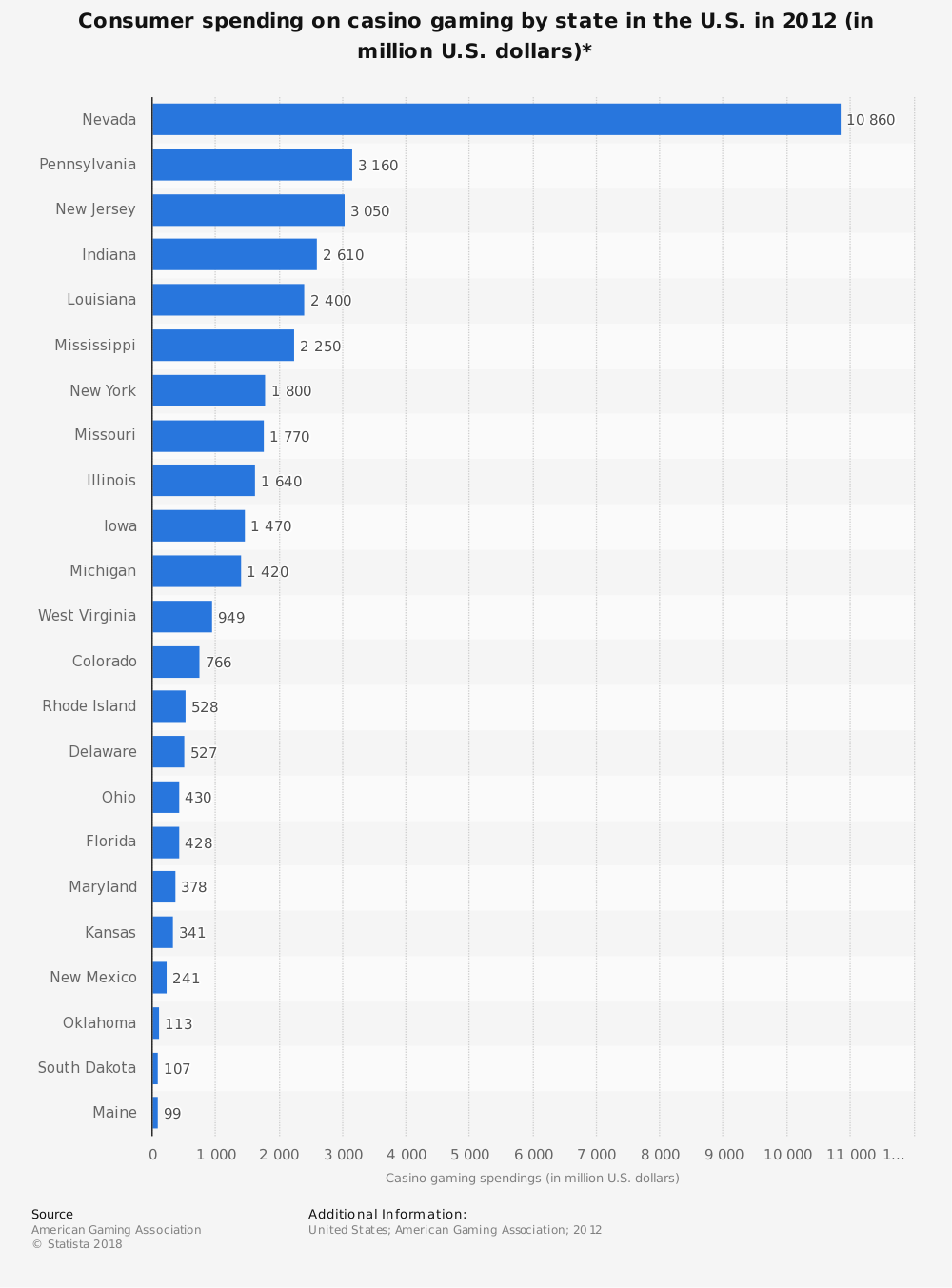 Statistic: Consumer spending on casino gaming by state in the U.S. in 2012 (in million U.S. dollars)* | Statista