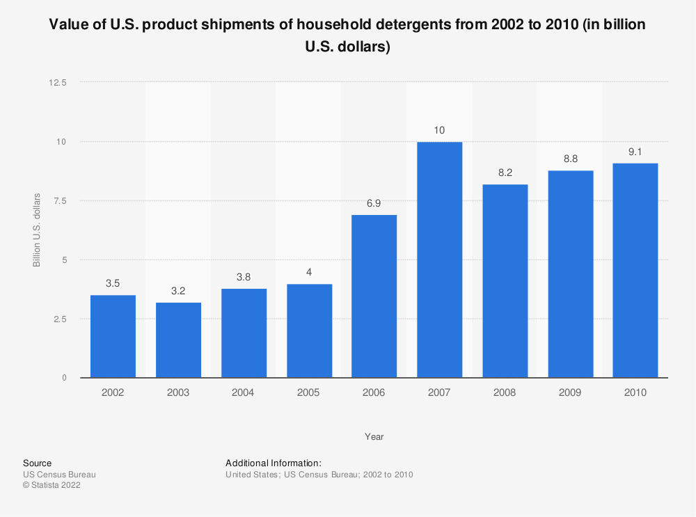 Statistic: Value of U.S. product shipments of household detergents from 2002 to 2010 (in billion U.S. dollars)   Statista