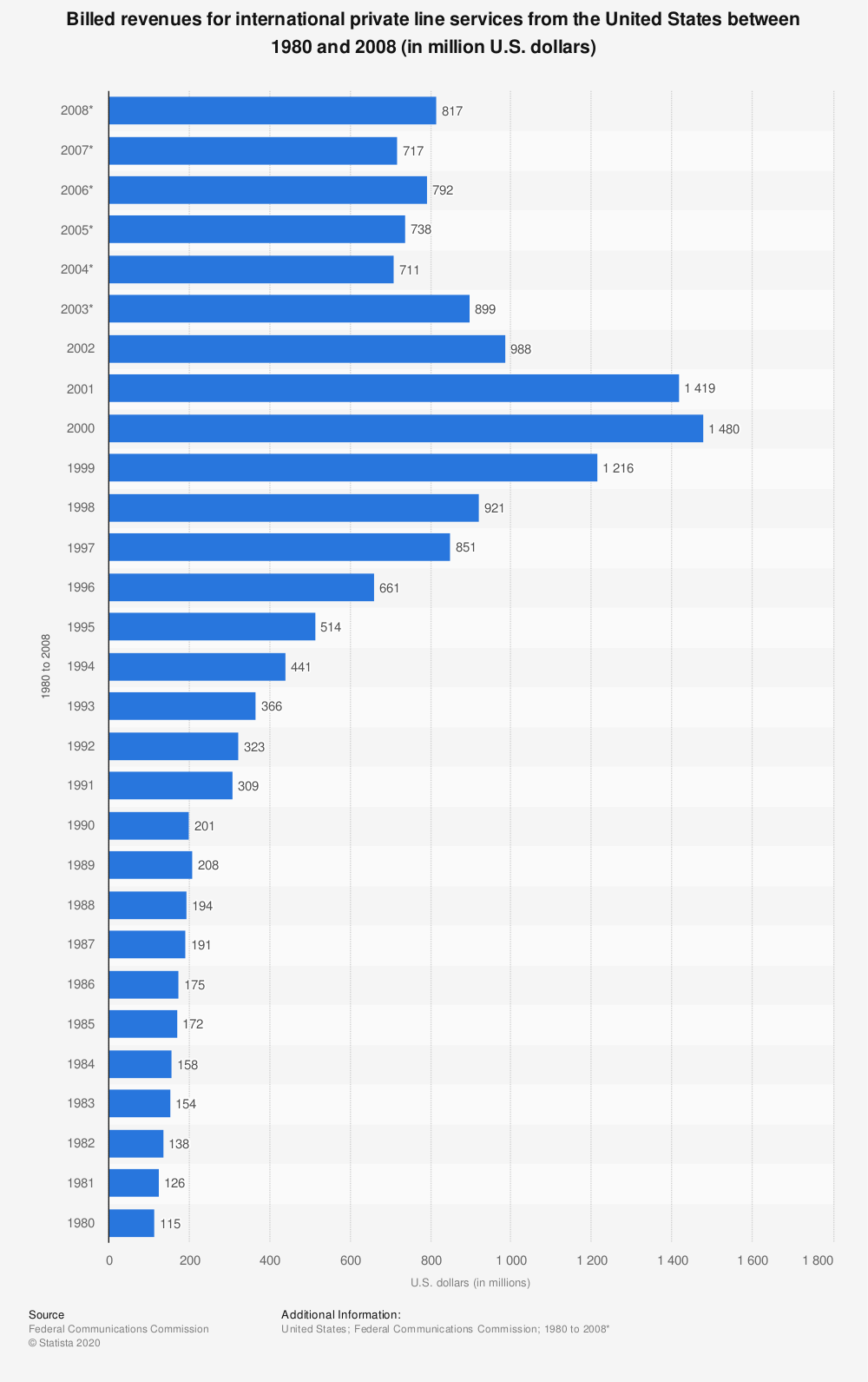 Statistic: Billed revenues for international private line services from the United States between 1980 and 2008 (in million U.S. dollars)   Statista