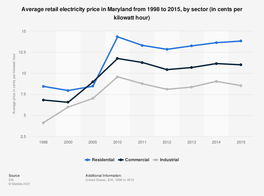 Statistic: Average retail electricity price in Maryland from 1998 to 2015, by sector (in cents per kilowatt hour) | Statista