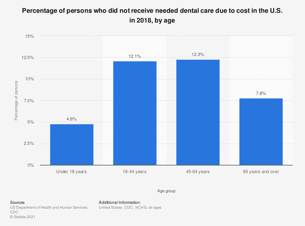 Statistic: Percentage of persons who did not receive needed dental services due to cost in the U.S. in 2016, by age* | Statista