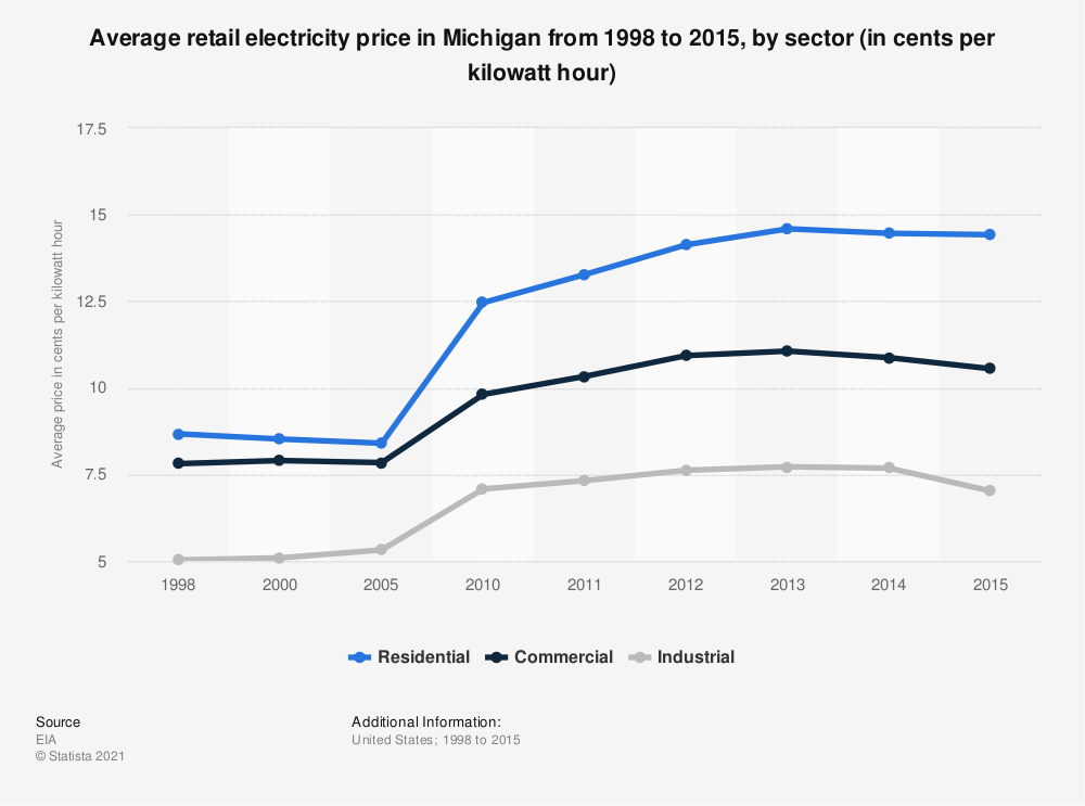 Statistic: Average retail electricity price in Michigan from 1998 to 2015, by sector (in cents per kilowatt hour) | Statista