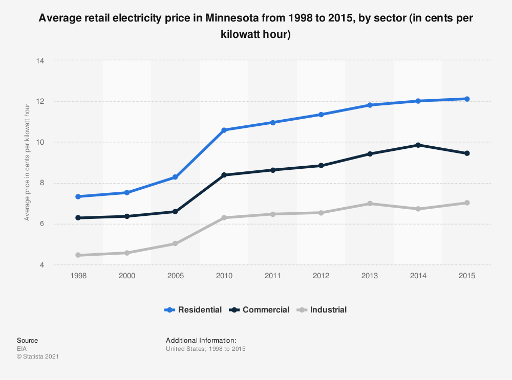 Statistic: Average retail electricity price in Minnesota from 1998 to 2015, by sector (in cents per kilowatt hour) | Statista