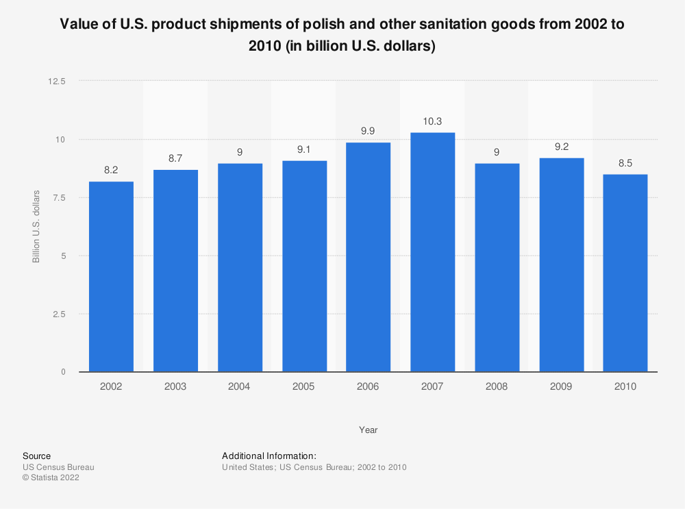 Statistic: Value of U.S. product shipments of polish and other sanitation goods from 2002 to 2010 (in billion U.S. dollars)   Statista